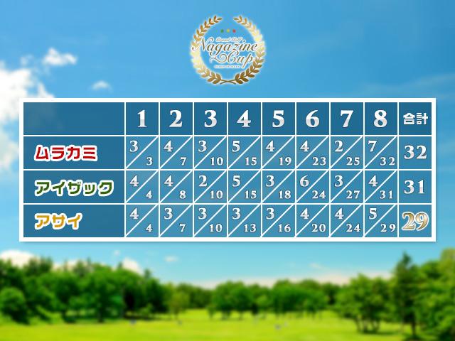 グランド・ゴルフ大会の結果